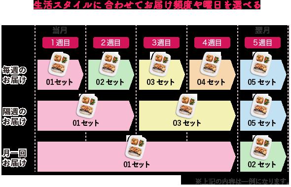 ワタミの宅食ダイレクト・配送スパン