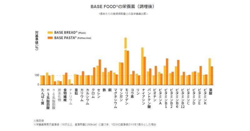 ベースフード栄養価