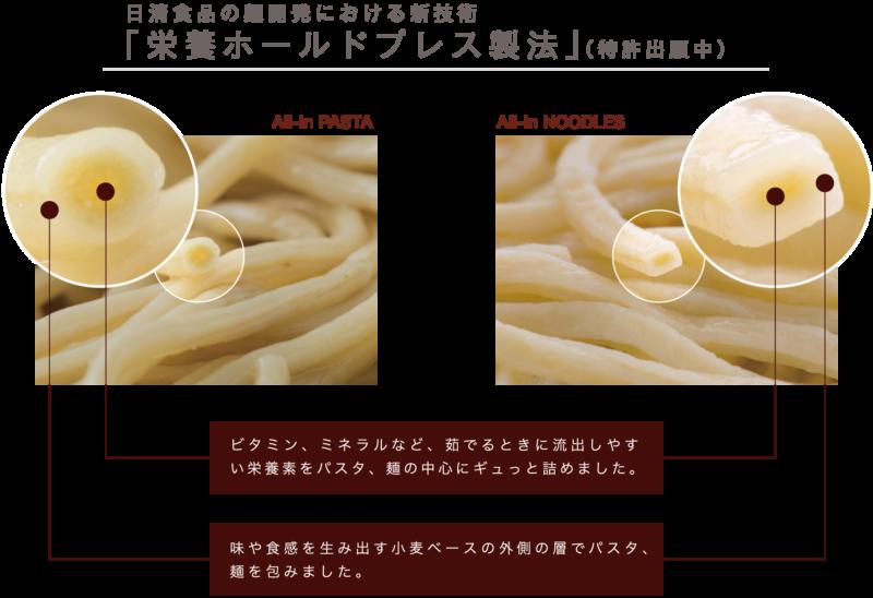 オールイン・独自の製麺技術「栄養ホールドプレス製法」(特許出願中)