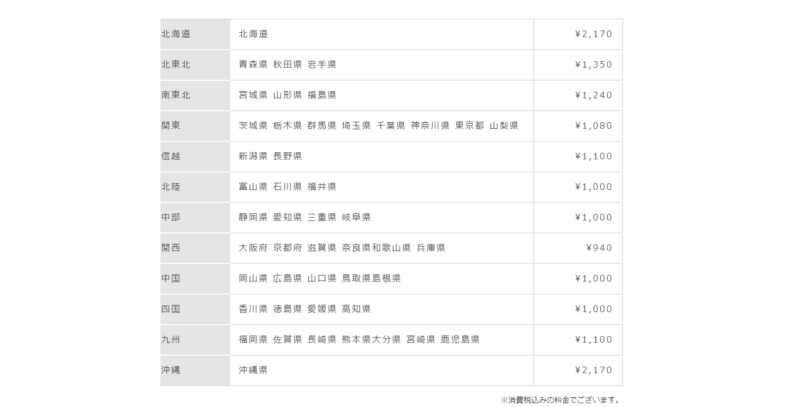 gofood配送料