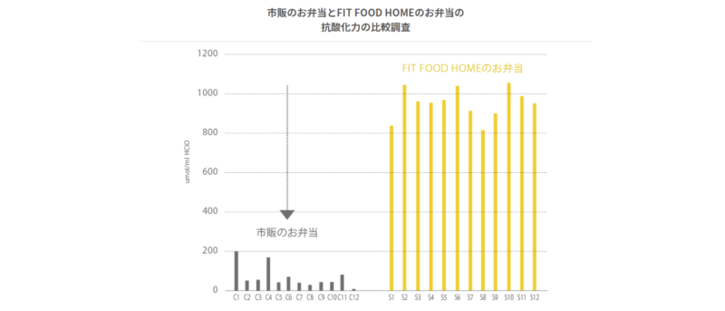 FIT FOOD HOME(フィットフードホーム)の抗酸化力